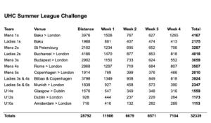 Summer League Challenge